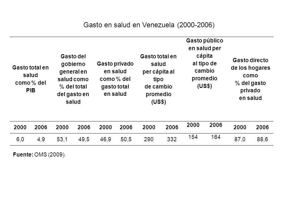 Gasto en salud en Venezuela (2000-2006)