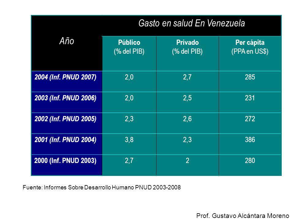 Gasto en salud En Venezuela