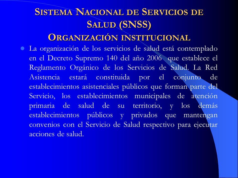 Sistema Nacional de Servicios de Salud (SNSS) Organización institucional
