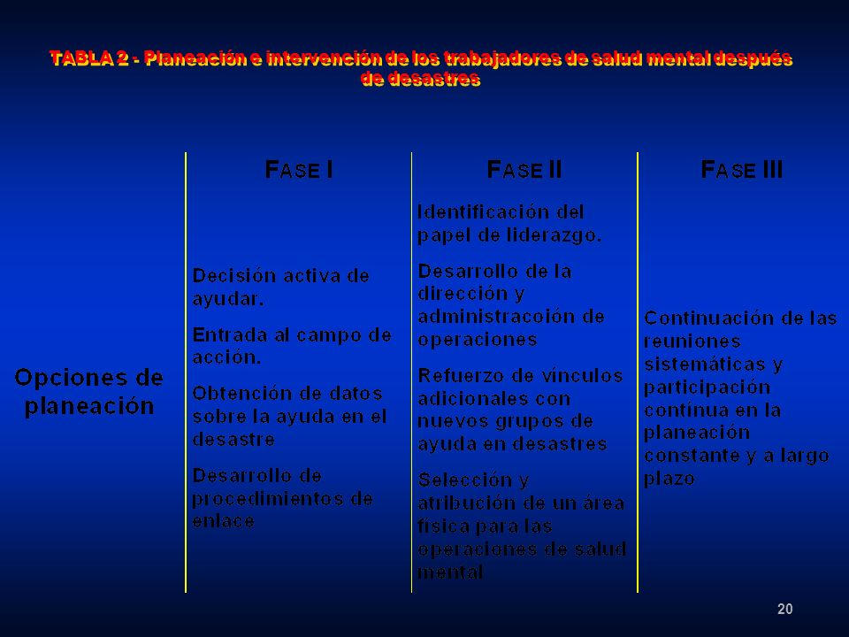 TABLA 2 - Planeación e intervención de los trabajadores de salud mental después de desastres