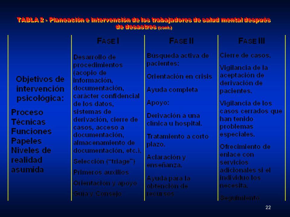 TABLA 2 - Planeación e intervención de los trabajadores de salud mental después de desastres (cont.)