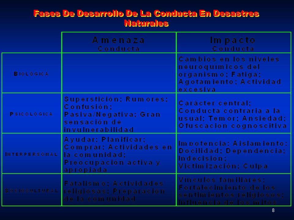 Fases De Desarrollo De La Conducta En Desastres Naturales