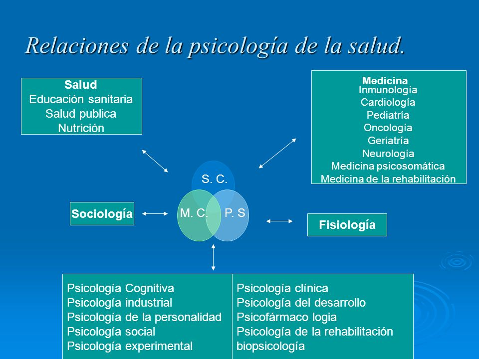 Relaciones de la psicología de la salud.