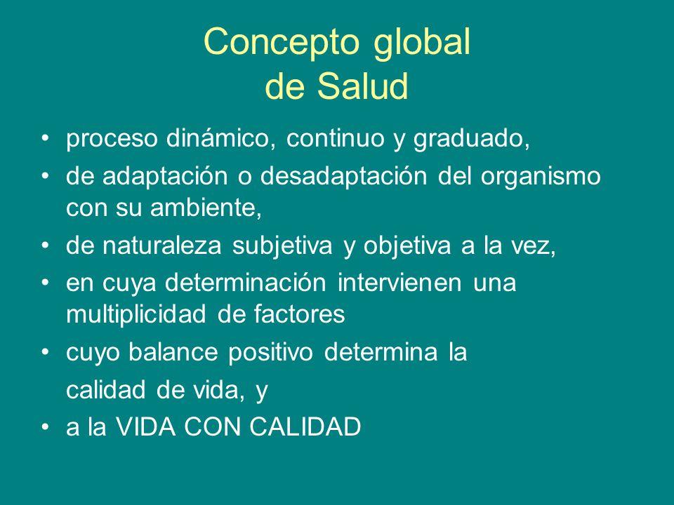 Concepto global de Salud