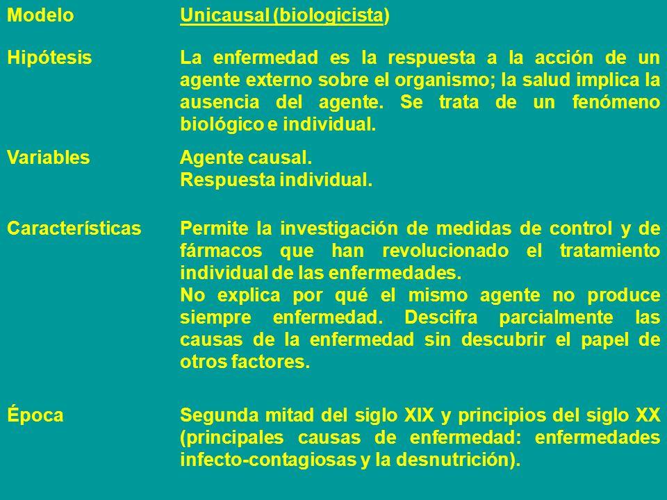 Modelo Unicausal (biologicista) Hipótesis.
