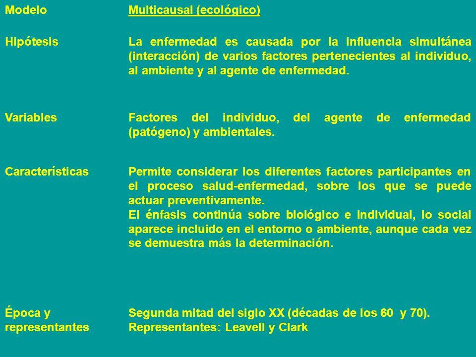 Modelo Multicausal (ecológico) Hipótesis.