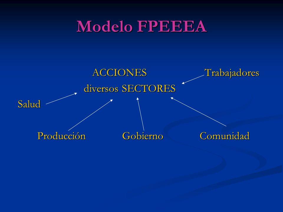 Modelo FPEEEA ACCIONES Trabajadores diversos SECTORES Salud