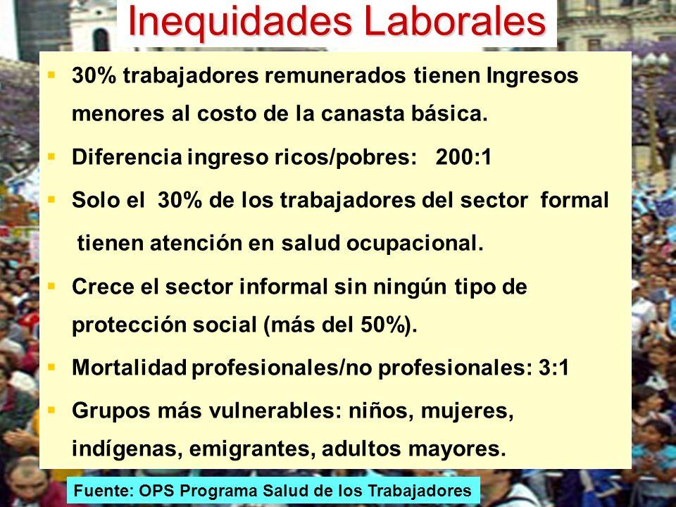 Inequidades Laborales
