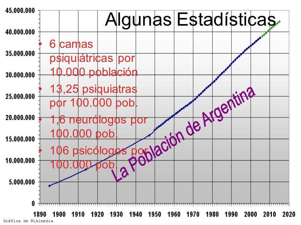 La Población de Argentina