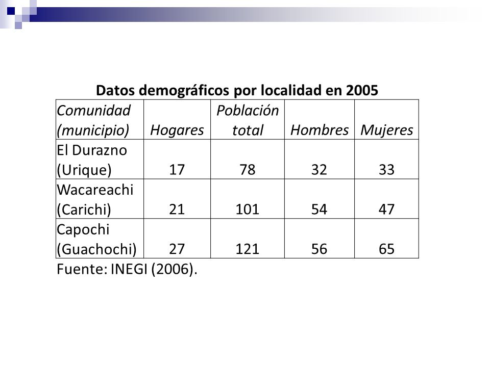 Datos demográficos por localidad en 2005