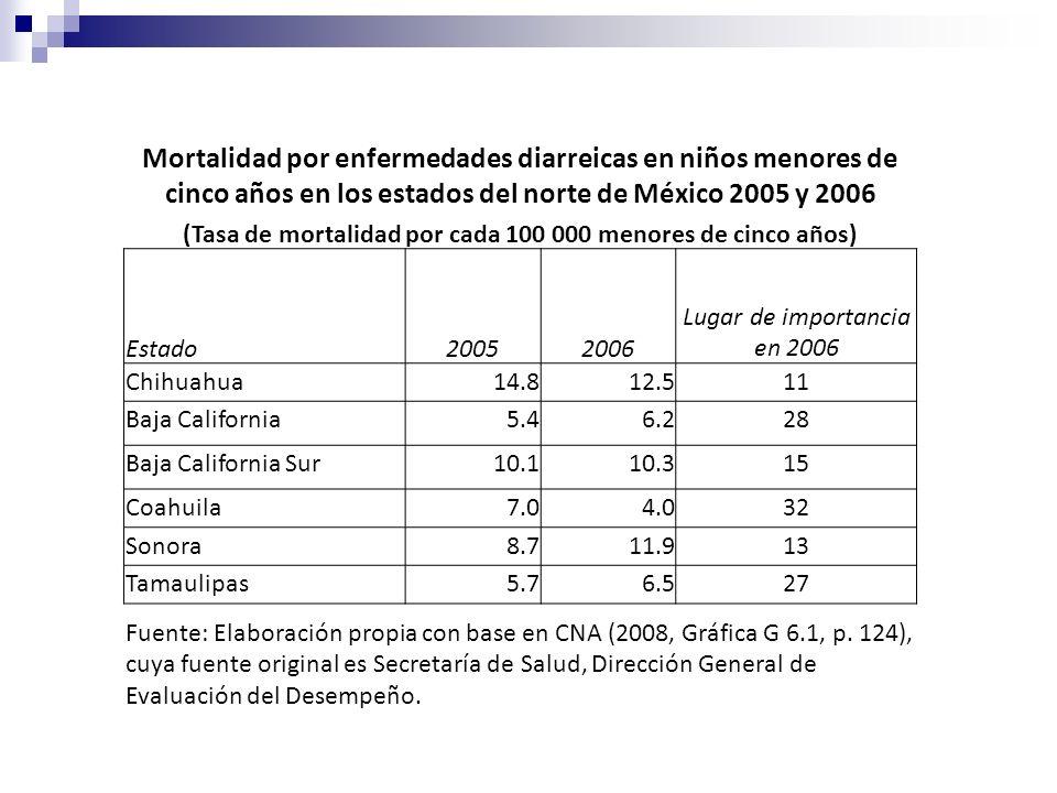 (Tasa de mortalidad por cada 100 000 menores de cinco años)
