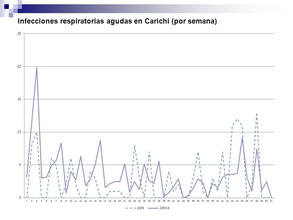 Infecciones respiratorias agudas en Carichi (por semana)