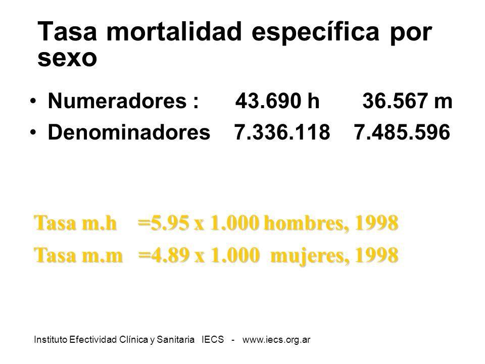 Tasa mortalidad específica por sexo