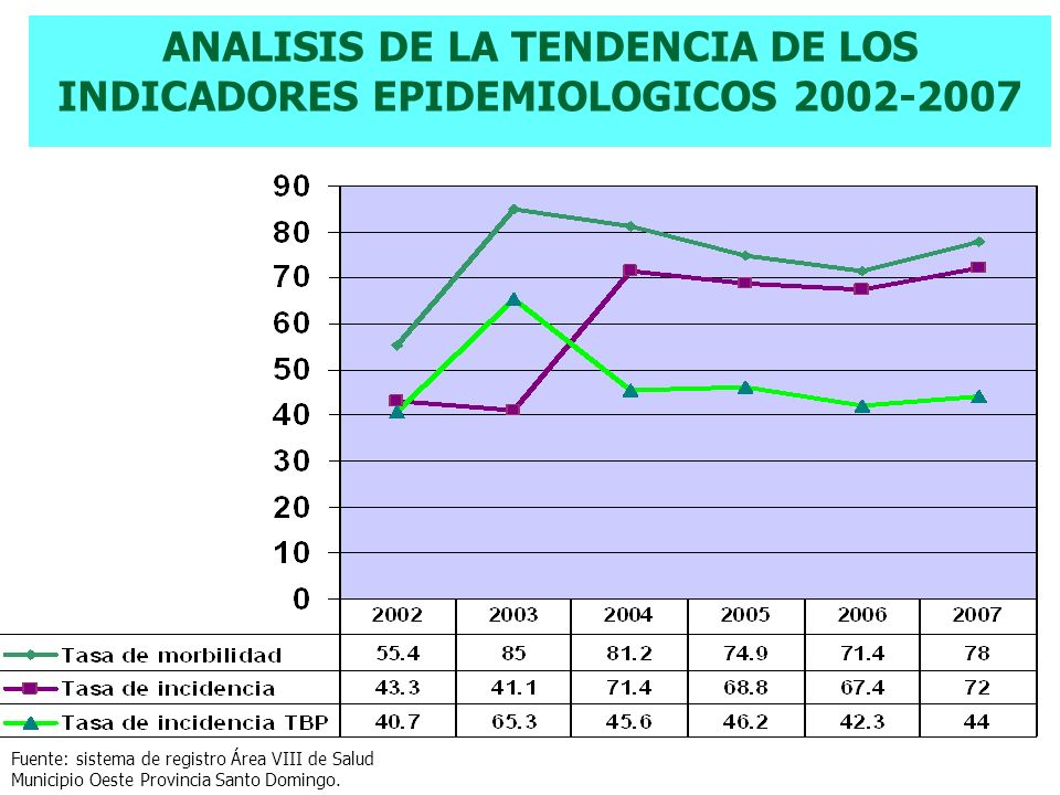 ANALISIS DE LA TENDENCIA DE LOS INDICADORES EPIDEMIOLOGICOS 2002-2007