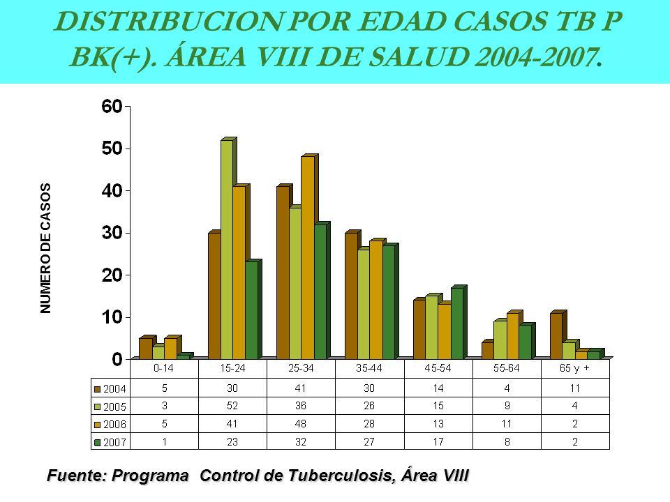 DISTRIBUCION POR EDAD CASOS TB P BK(+). ÁREA VIII DE SALUD 2004-2007.