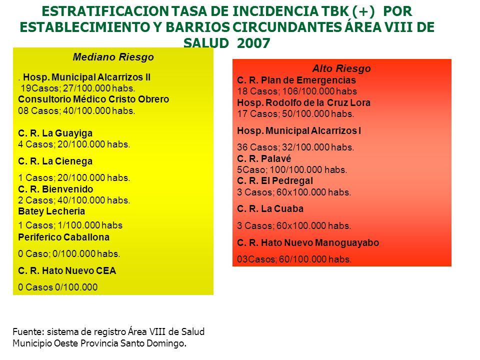 ESTRATIFICACION TASA DE INCIDENCIA TBK (+) POR ESTABLECIMIENTO Y BARRIOS CIRCUNDANTES ÁREA VIII DE SALUD 2007
