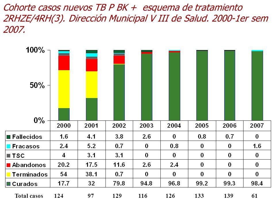 Cohorte casos nuevos TB P BK + esquema de tratamiento 2RHZE/4RH(3)