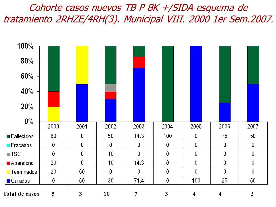 Cohorte casos nuevos TB P BK +/SIDA esquema de tratamiento 2RHZE/4RH(3). Municipal VIII. 2000 1er Sem.2007.