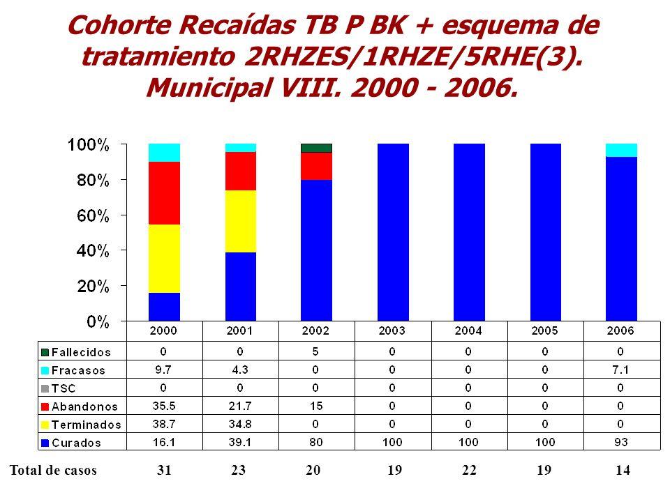 Cohorte Recaídas TB P BK + esquema de tratamiento 2RHZES/1RHZE/5RHE(3)