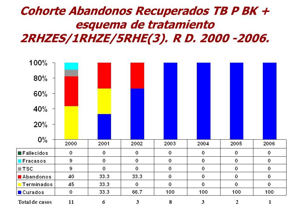 Cohorte Abandonos Recuperados TB P BK + esquema de tratamiento 2RHZES/1RHZE/5RHE(3). R D. 2000 -2006.