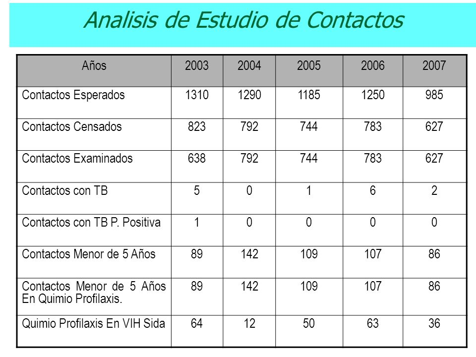 Analisis de Estudio de Contactos