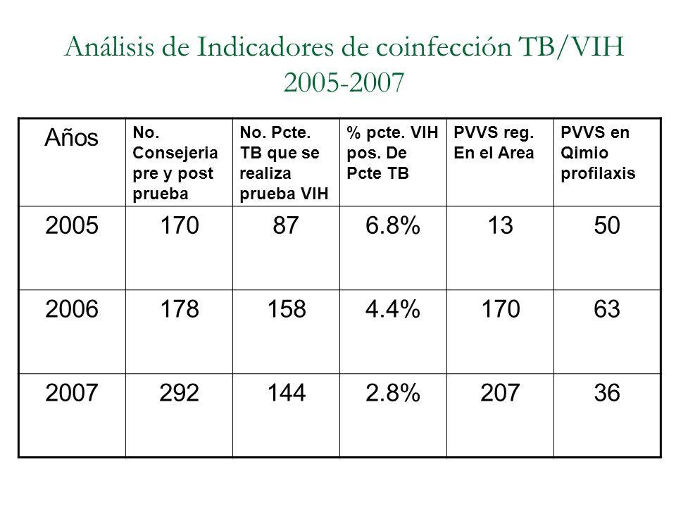 Análisis de Indicadores de coinfección TB/VIH 2005-2007