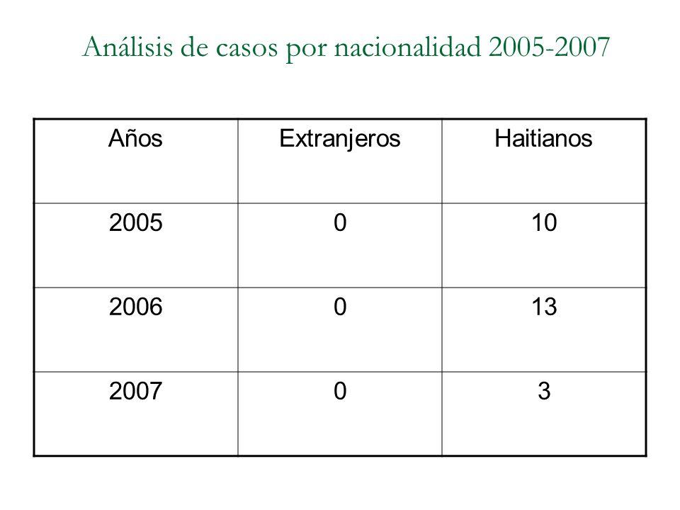 Análisis de casos por nacionalidad 2005-2007