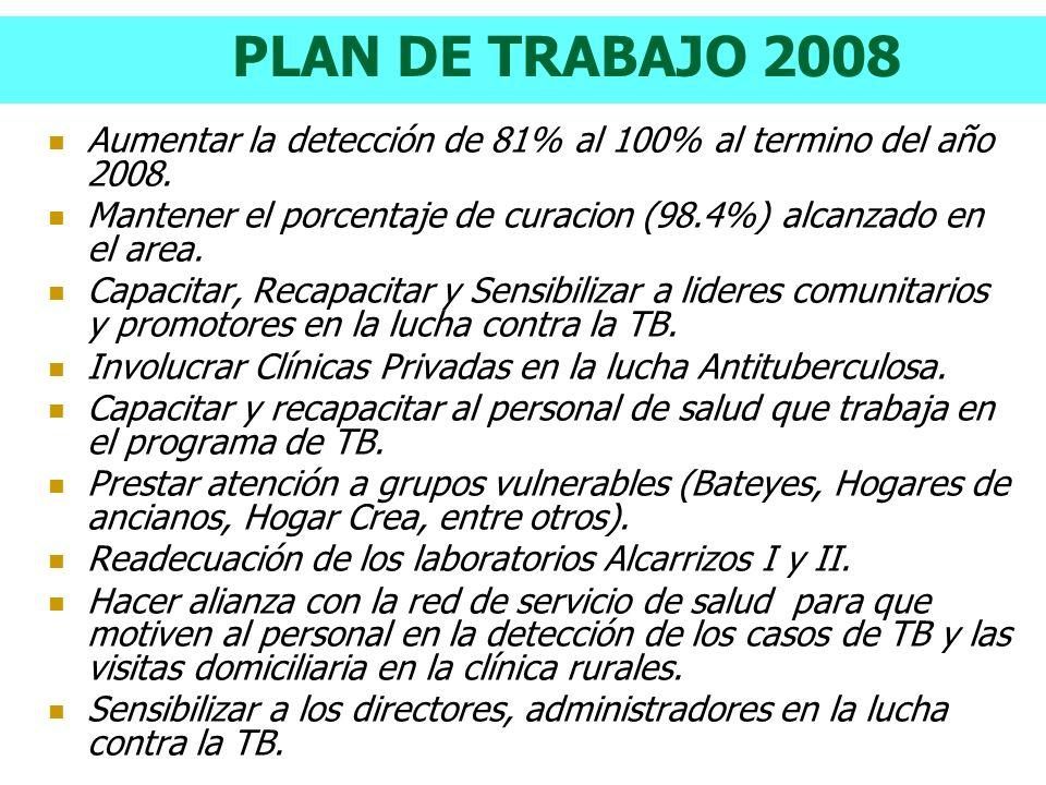 PLAN DE TRABAJO 2008 Aumentar la detección de 81% al 100% al termino del año 2008. Mantener el porcentaje de curacion (98.4%) alcanzado en el area.