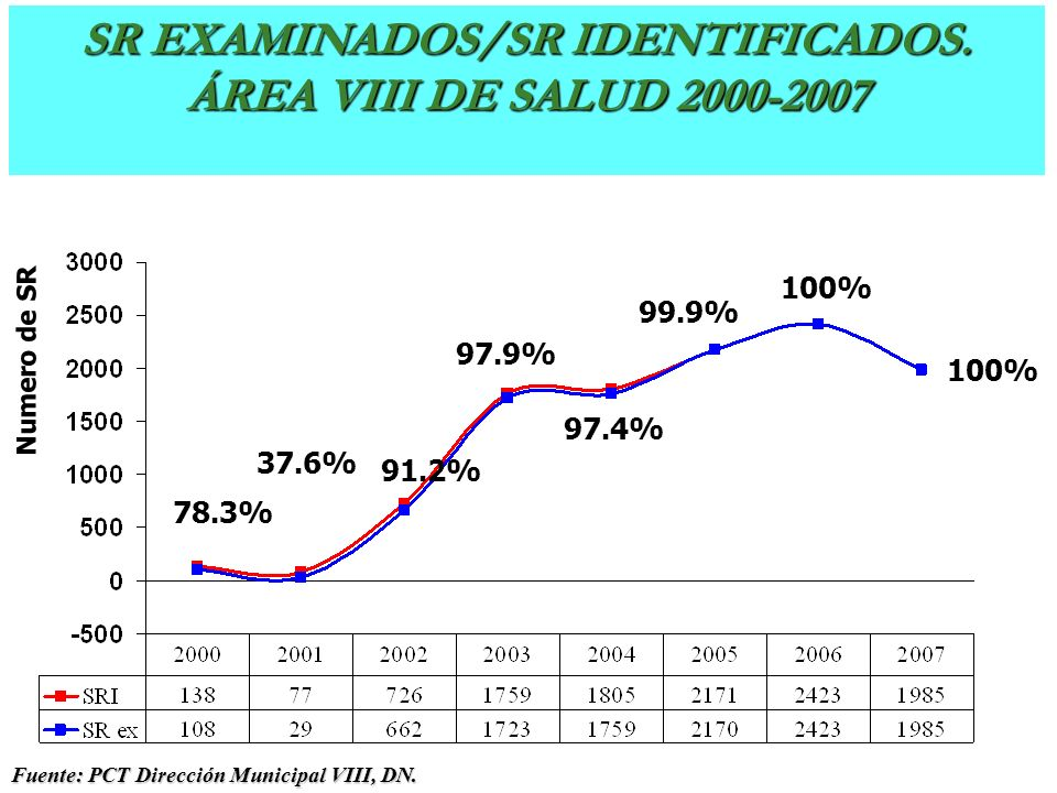 SR Examinados - SR Identificados. Dirección Municipal V, DN 2000-2006