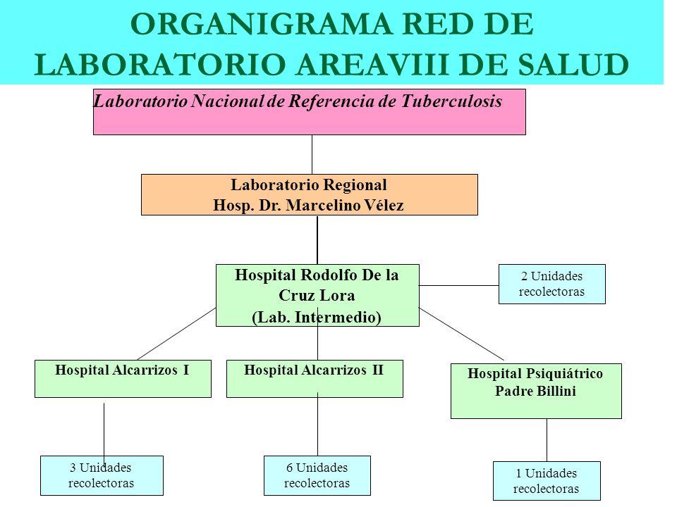 ORGANIGRAMA RED DE LABORATORIO AREAVIII DE SALUD
