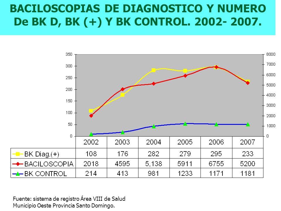 BACILOSCOPIAS DE DIAGNOSTICO Y NUMERO De BK D, BK (+) Y BK CONTROL