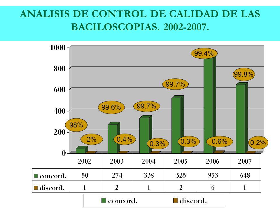 ANALISIS DE CONTROL DE CALIDAD DE LAS BACILOSCOPIAS. 2002-2007.
