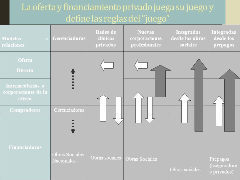 La oferta y financiamiento privado juega su juego y define las reglas del juego
