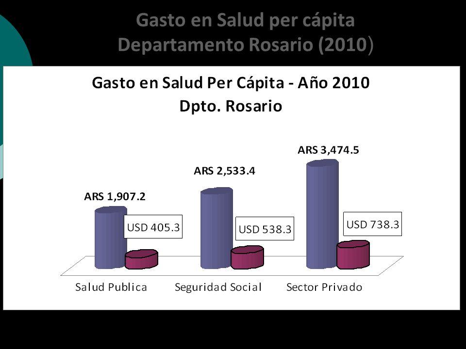 Gasto en Salud per cápita Departamento Rosario (2010)