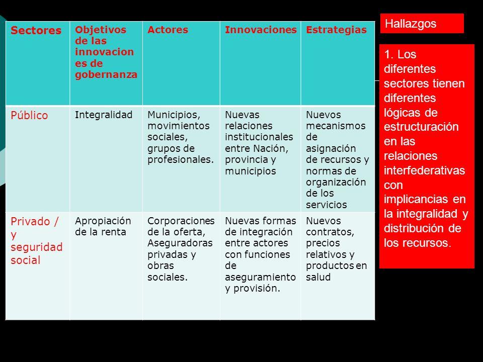 Hallazgos Sectores. Objetivos de las innovaciones de gobernanza. Actores. Innovaciones. Estrategias.