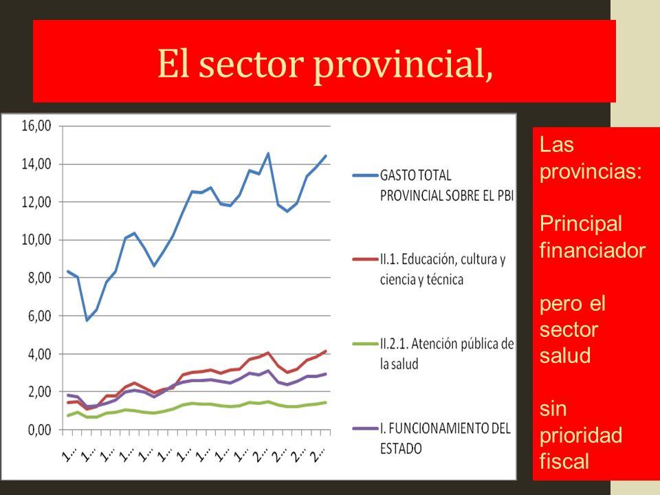 El sector provincial, Las provincias: Principal financiador
