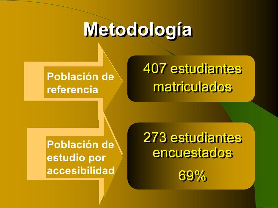 Metodología 407 estudiantes matriculados 273 estudiantes encuestados