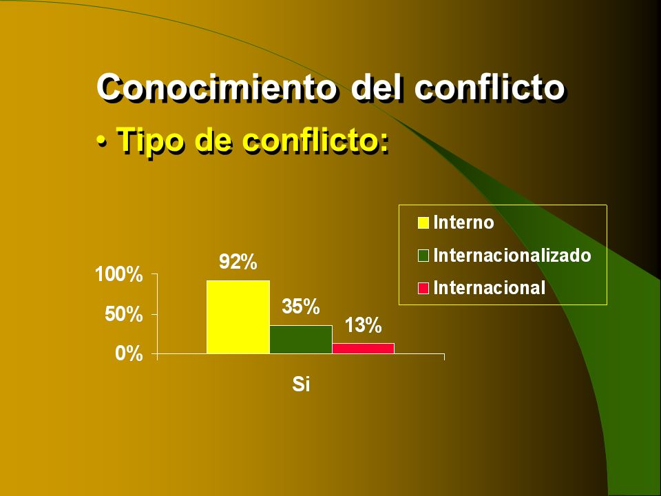 Conocimiento del conflicto
