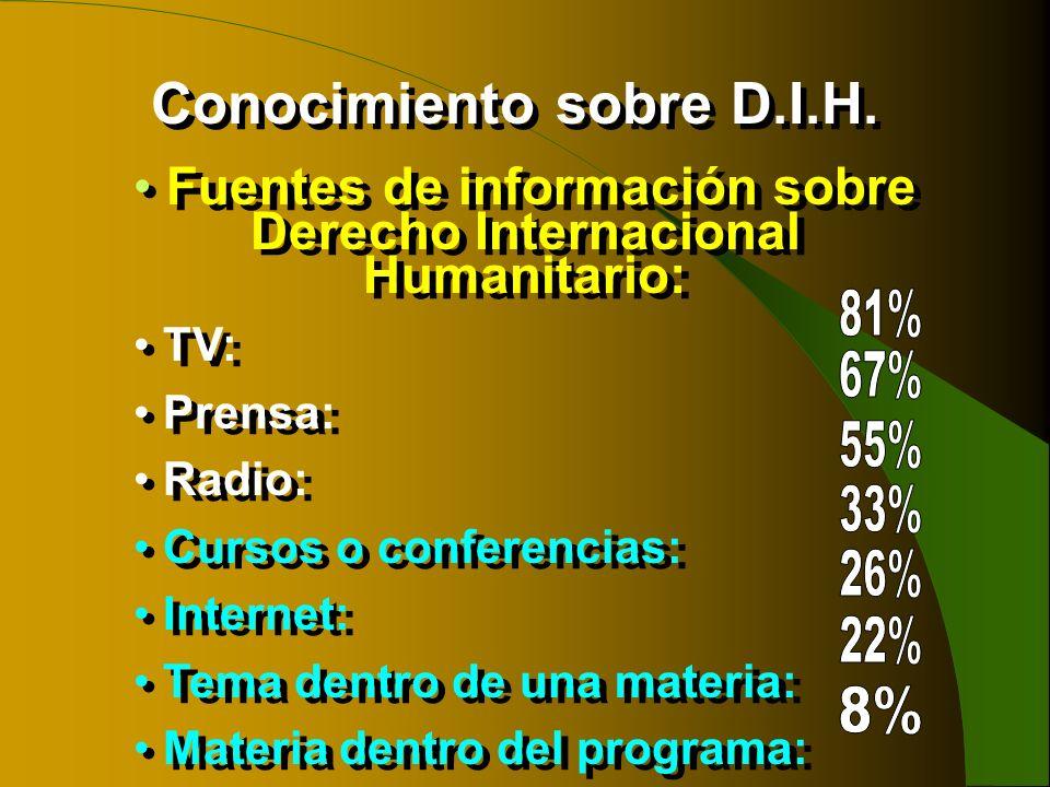 Conocimiento sobre D.I.H.