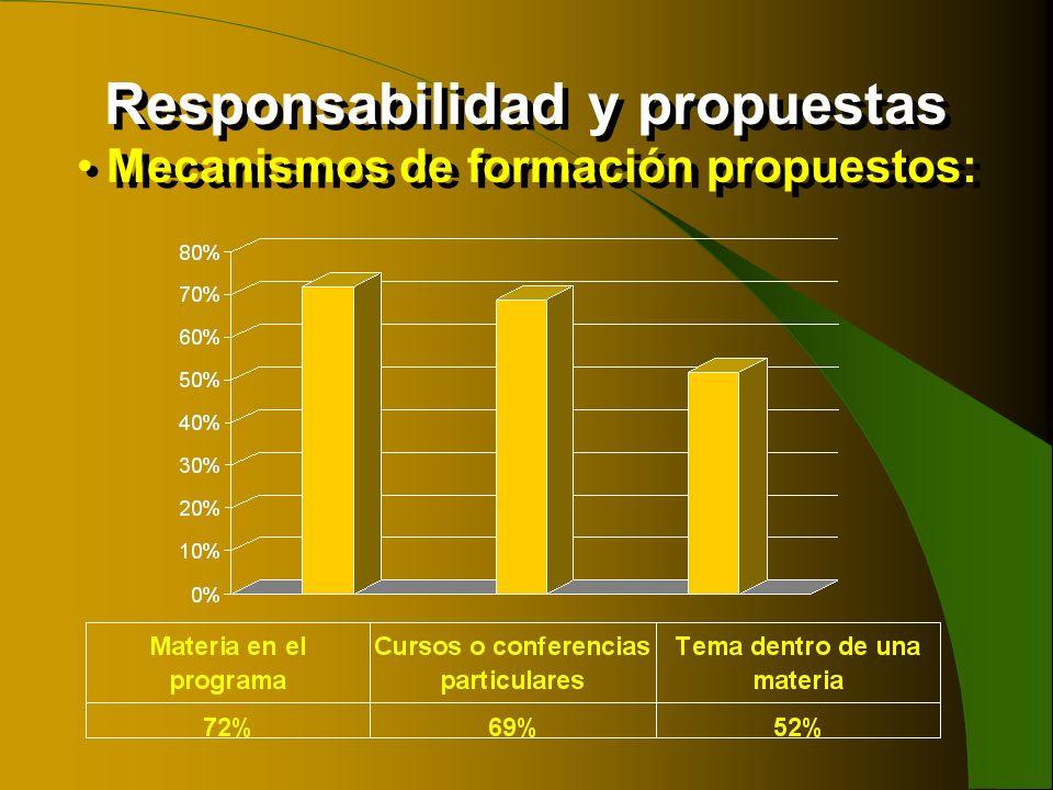 Responsabilidad y propuestas Mecanismos de formación propuestos:
