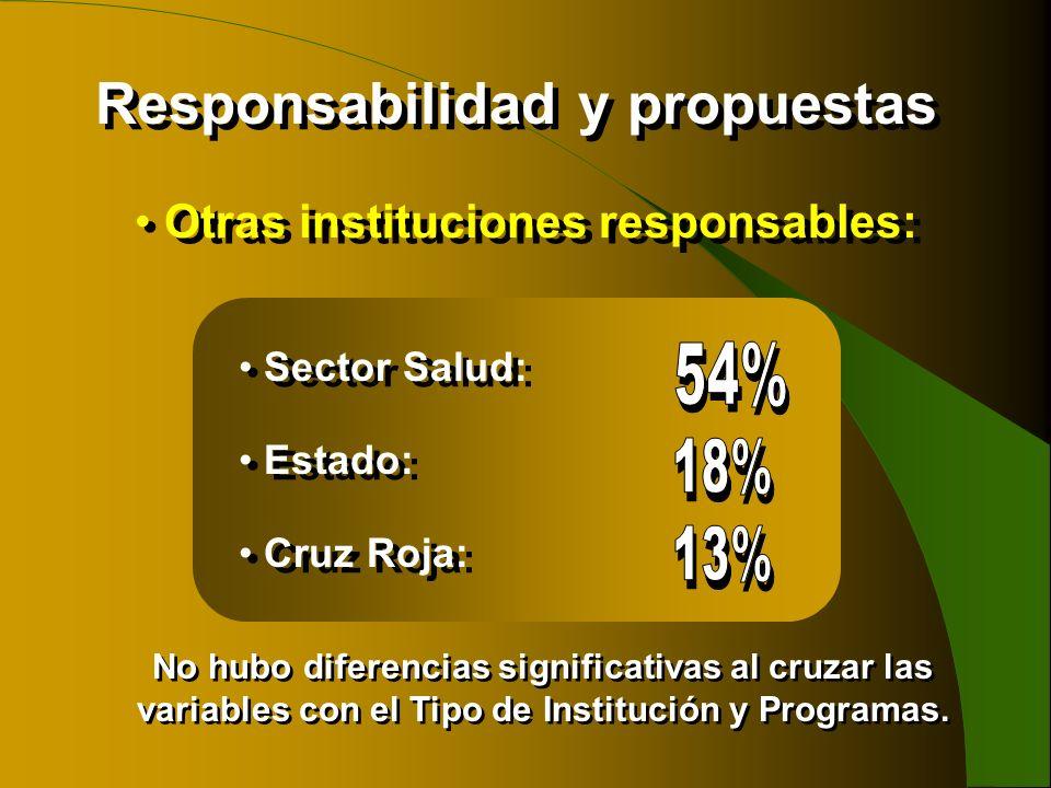 Responsabilidad y propuestas Otras instituciones responsables: