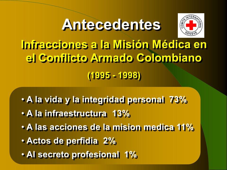Infracciones a la Misión Médica en el Conflicto Armado Colombiano