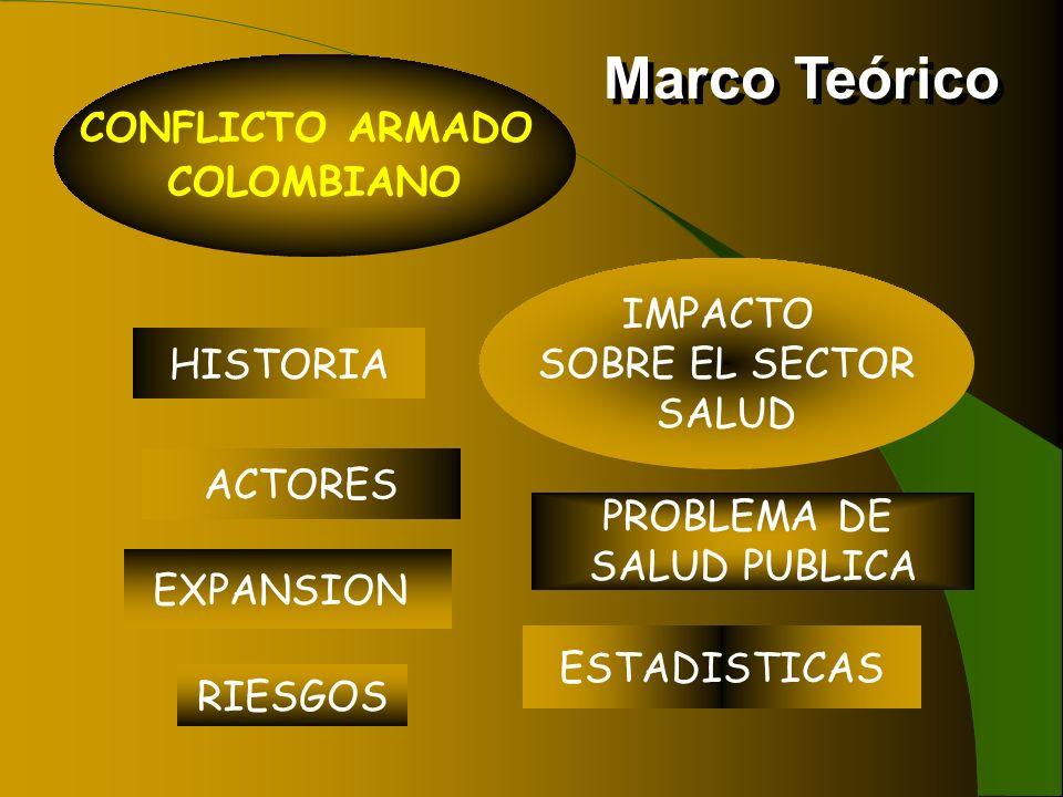 Marco Teórico CONFLICTO ARMADO COLOMBIANO IMPACTO SOBRE EL SECTOR