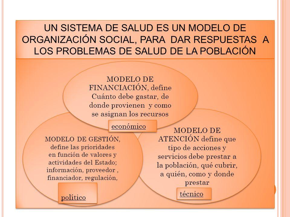 UN SISTEMA DE SALUD ES UN MODELO DE ORGANIZACIÓN SOCIAL, PARA DAR RESPUESTAS A LOS PROBLEMAS DE SALUD DE LA POBLACIÓN