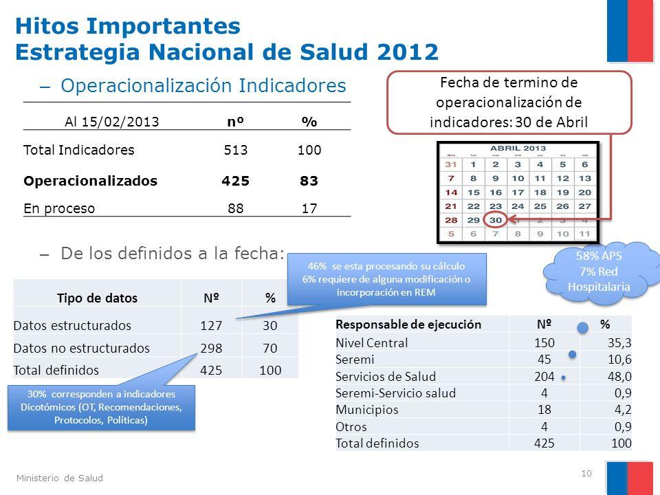 Hitos Importantes Estrategia Nacional de Salud 2012