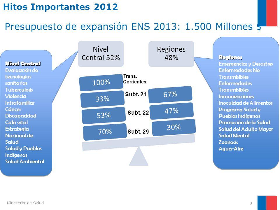 Presupuesto de expansión ENS 2013: 1.500 Millones $