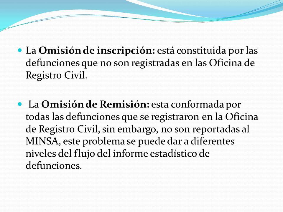 La Omisión de inscripción: está constituida por las defunciones que no son registradas en las Oficina de Registro Civil.