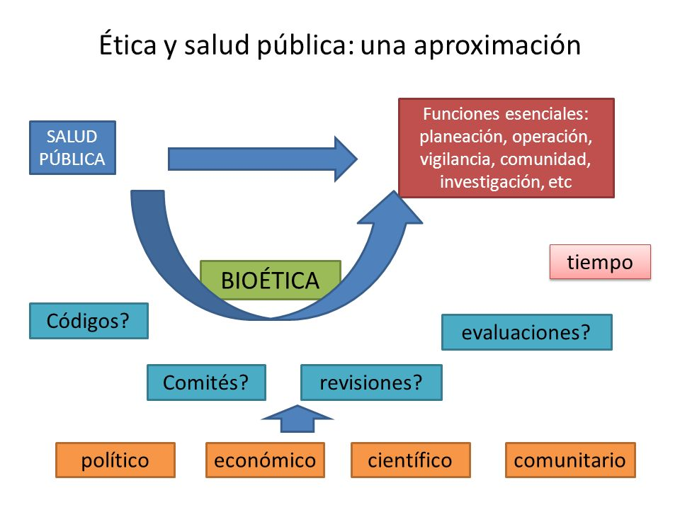 Ética y salud pública: una aproximación