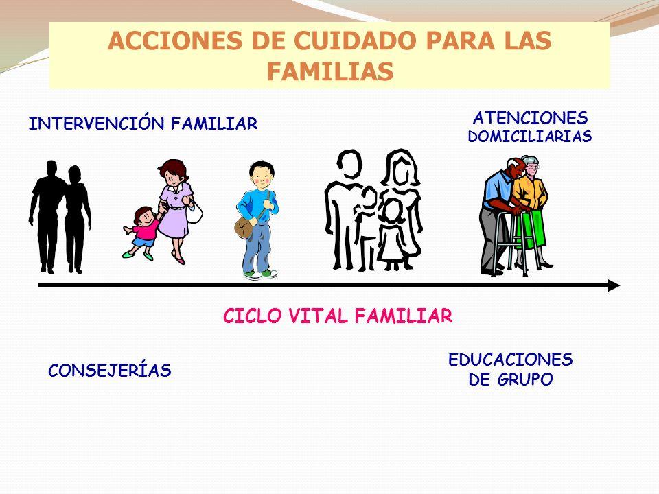 ACCIONES DE CUIDADO PARA LAS FAMILIAS ATENCIONES DOMICILIARIAS