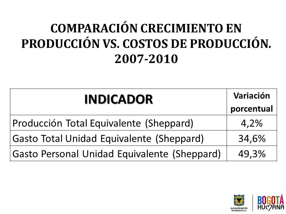 COMPARACIÓN CRECIMIENTO EN PRODUCCIÓN VS. COSTOS DE PRODUCCIÓN